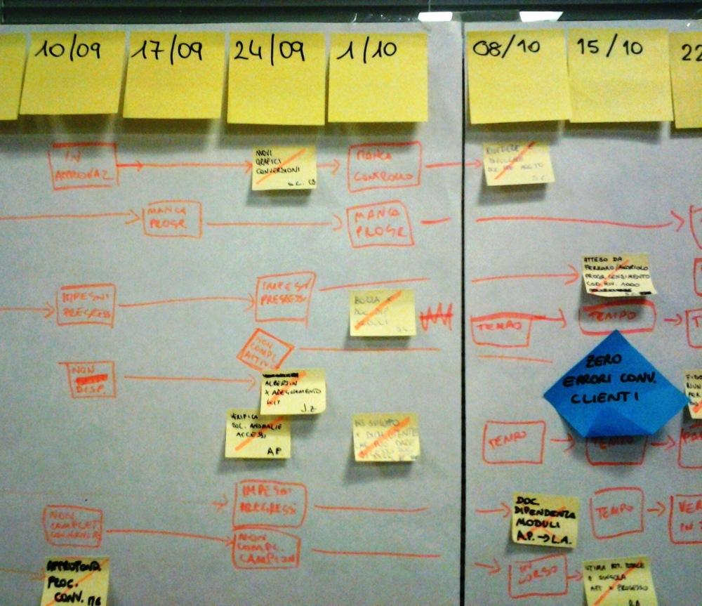 PROSide: Visible Planning, prove di Social Enterprise (2/4)